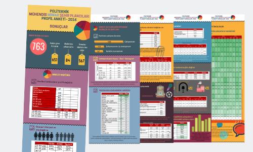 Politeknik Mühendis Mimar Şehir Plancıları Profil Anketi – 2016
